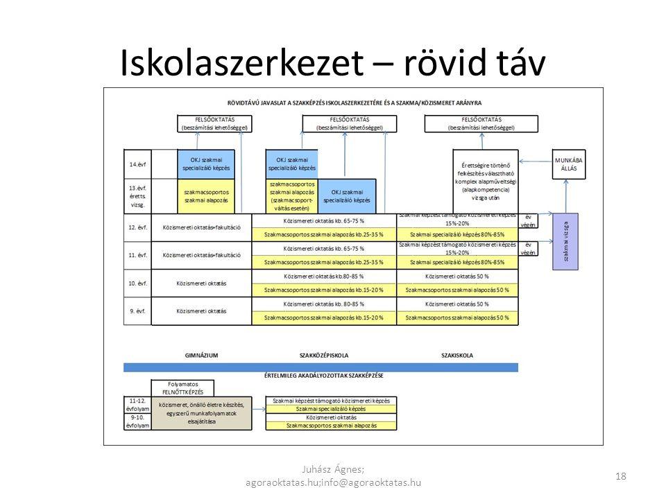 Iskolaszerkezet – rövid táv Juhász Ágnes; agoraoktatas.hu;info@agoraoktatas.hu 18