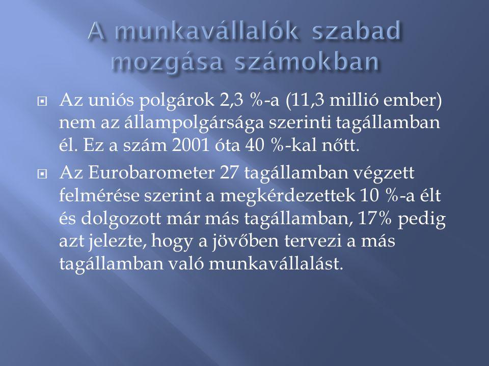  Az uniós polgárok 2,3 %-a (11,3 millió ember) nem az állampolgársága szerinti tagállamban él. Ez a szám 2001 óta 40 %-kal nőtt.  Az Eurobarometer 2