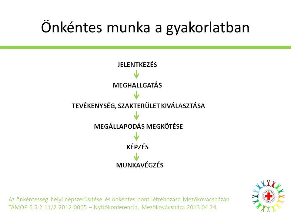 Önkéntes munka a gyakorlatban Az önkéntesség helyi népszerűsítése és önkéntes pont létrehozása Mezőkovácsházán TÁMOP-5.5.2-11/2-2012-0065 – Nyitókonfe