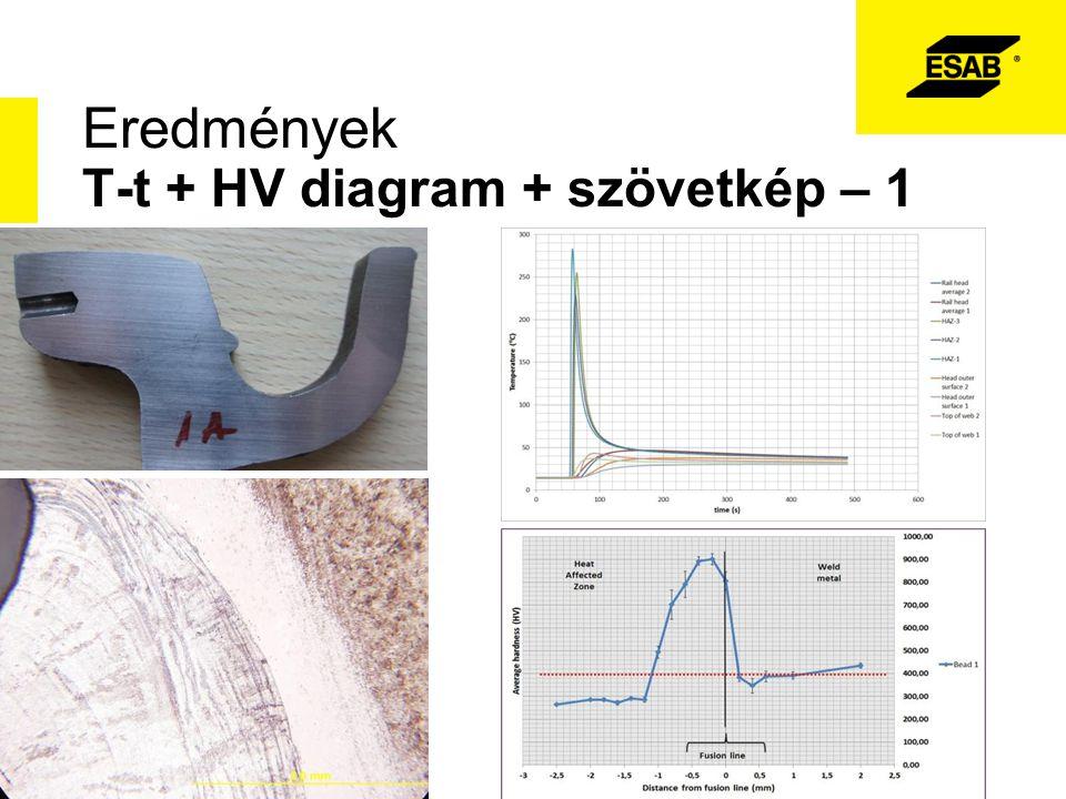 Eredmények T-t + HV diagram + szövetkép – 1