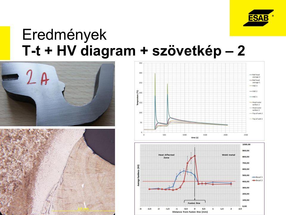 Eredmények T-t + HV diagram + szövetkép – 2