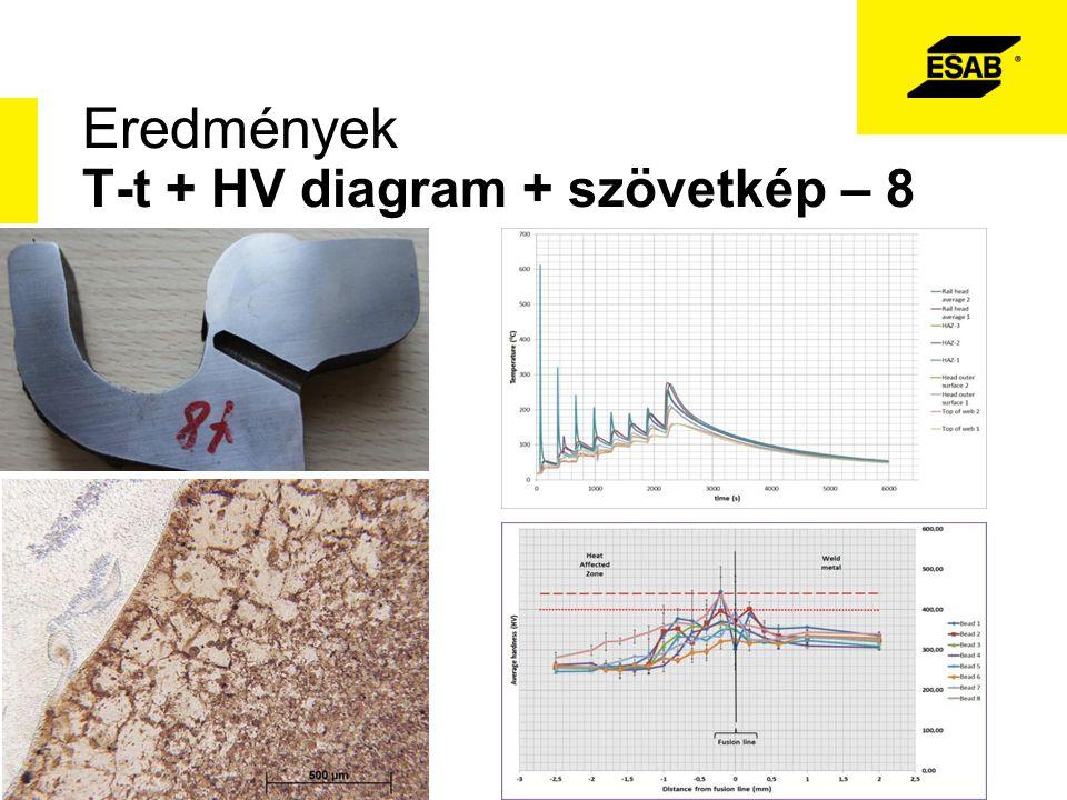 Eredmények T-t + HV diagram + szövetkép – 8