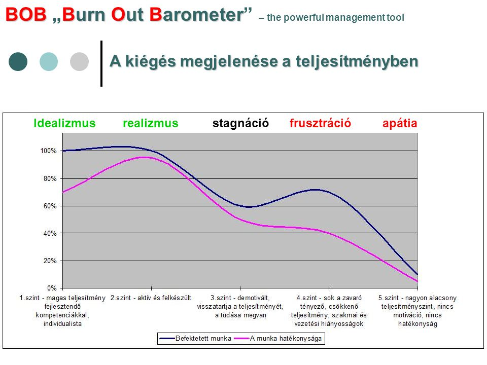 "BOBBurn Out Barometer BOB ""Burn Out Barometer – the powerful management tool A kiégés megjelenése a teljesítményben Idealizmus realizmus stagnáció frusztráció apátia"