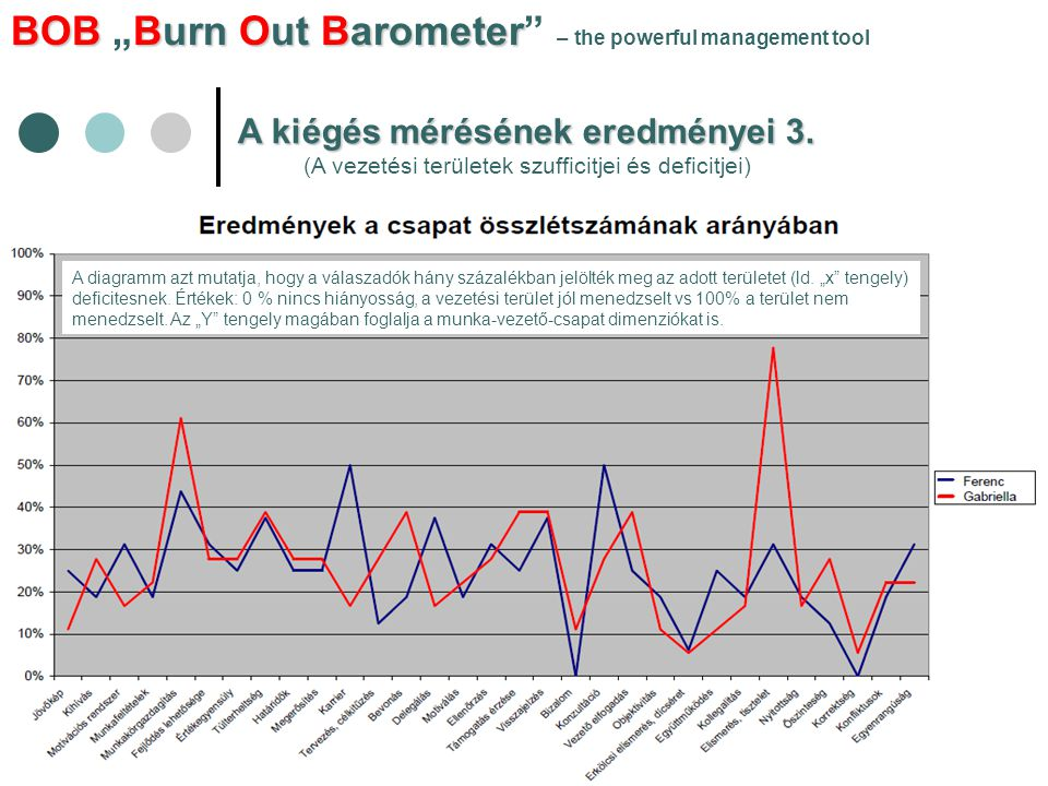 "BOBBurn Out Barometer BOB ""Burn Out Barometer – the powerful management tool A kiégés mérésének eredményei 3."