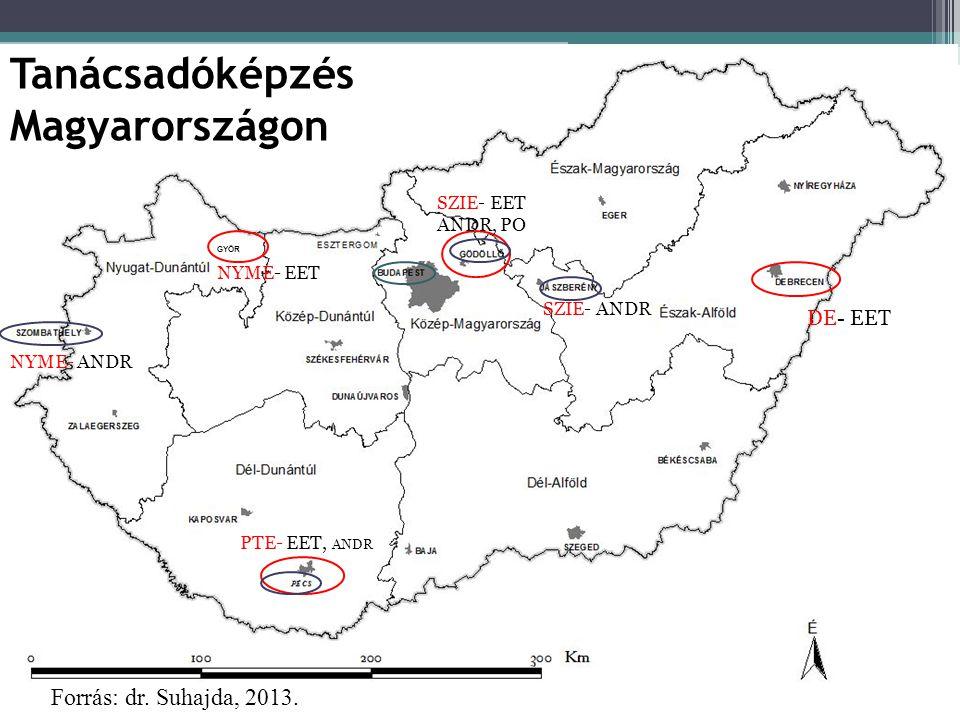 Tanácsadóképzés Magyarországon GYŐR Forrás: dr.Suhajda, 2013.