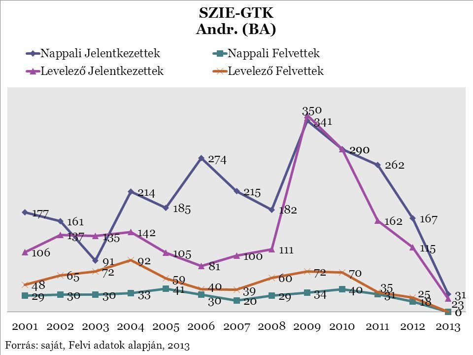 Forrás: saját, Felvi adatok alapján, 2013