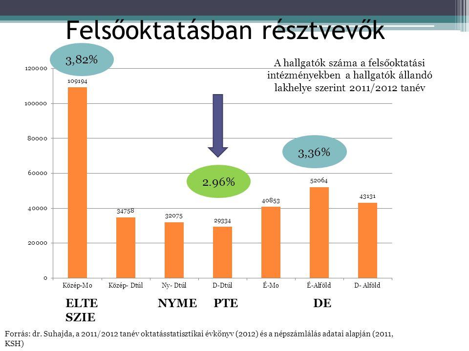 Felsőoktatásban résztvevők A hallgatók száma a felsőoktatási intézményekben a hallgatók állandó lakhelye szerint 2011/2012 tanév 3,36% 2.96% 3,82% Forrás: dr.