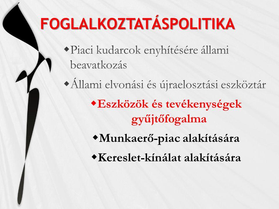 FOGLALKOZTATÁSPOLITIKA