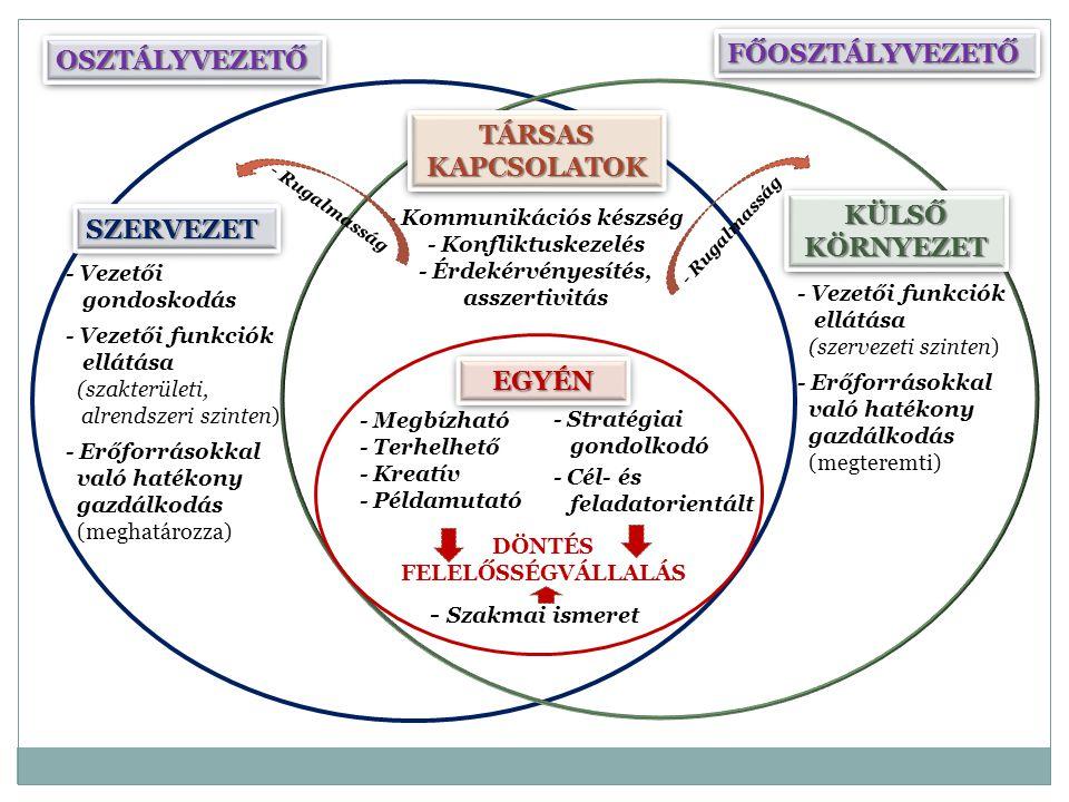 EGYÉNEGYÉN DÖNTÉS FELELŐSSÉGVÁLLALÁS - Megbízható - Terhelhető - Kreatív - Példamutató - Stratégiai gondolkodó - Cél- és feladatorientált - Szakmai is