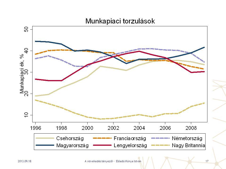 A növekedés tényezői - Előadó:Kónya István172013.09.18