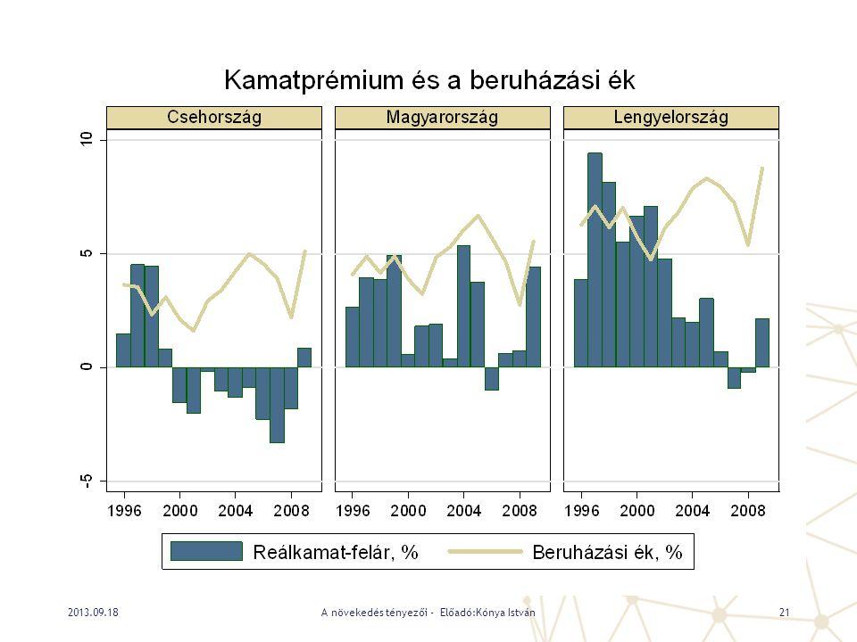 A növekedés tényezői - Előadó:Kónya István212013.09.18