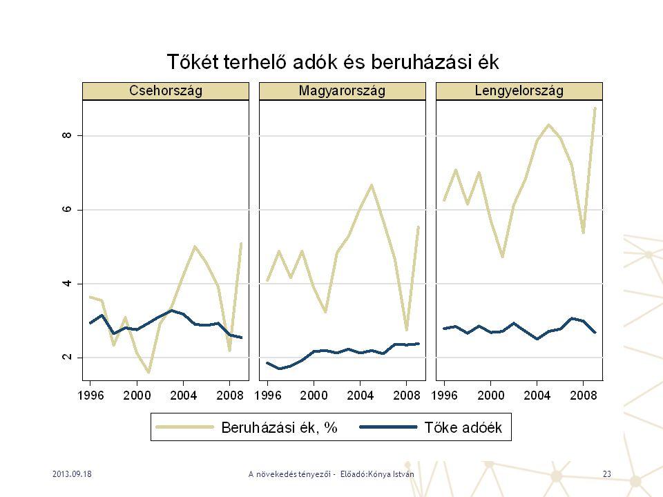 A növekedés tényezői - Előadó:Kónya István232013.09.18