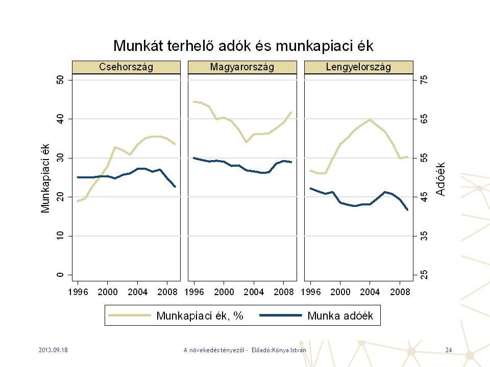 A növekedés tényezői - Előadó:Kónya István242013.09.18