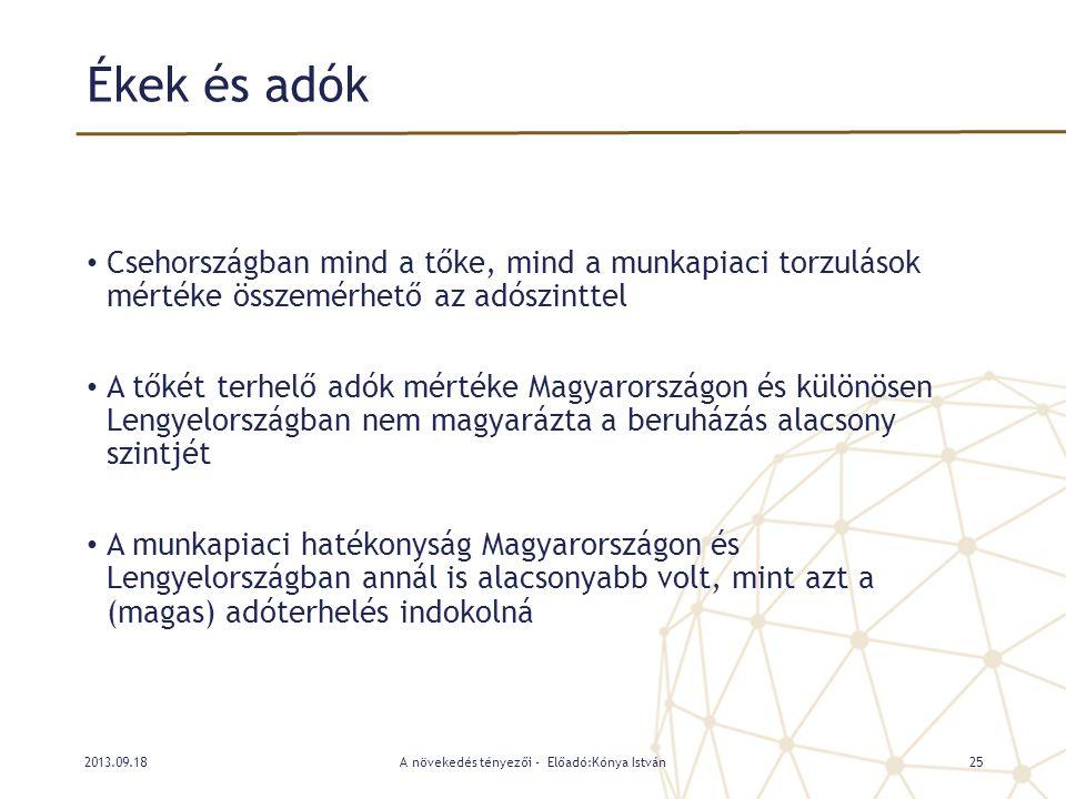 Ékek és adók • Csehországban mind a tőke, mind a munkapiaci torzulások mértéke összemérhető az adószinttel • A tőkét terhelő adók mértéke Magyarország