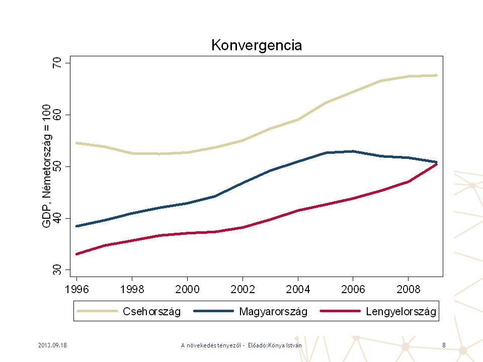 A mért ékek (  ) értelmezése 2013.09.18A növekedés tényezői - Előadó:Kónya István19