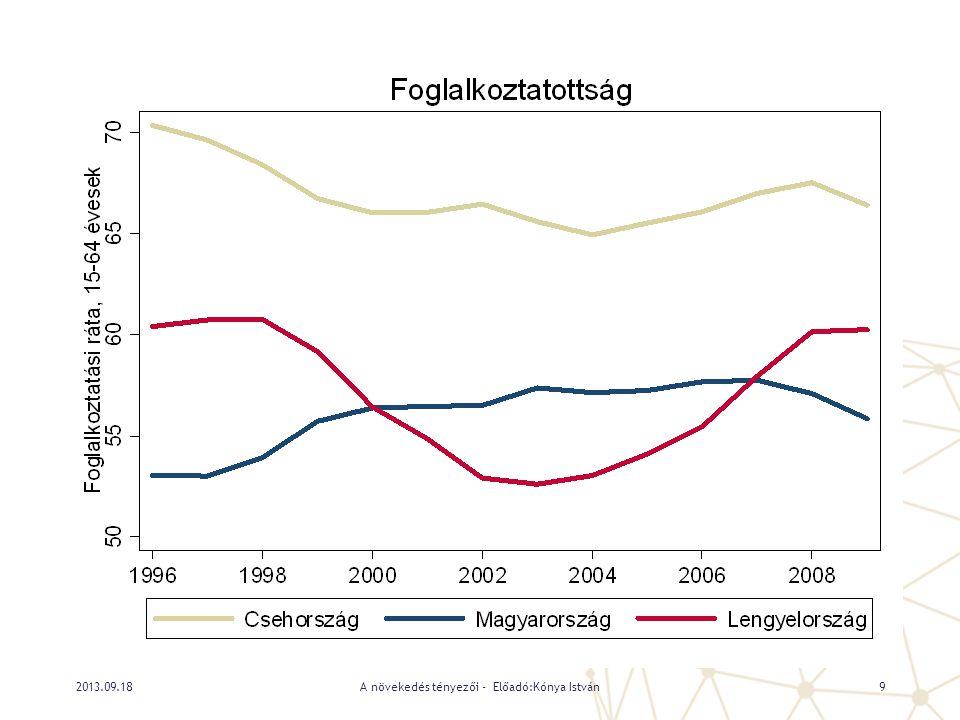 A növekedés tényezői - Előadó:Kónya István92013.09.18