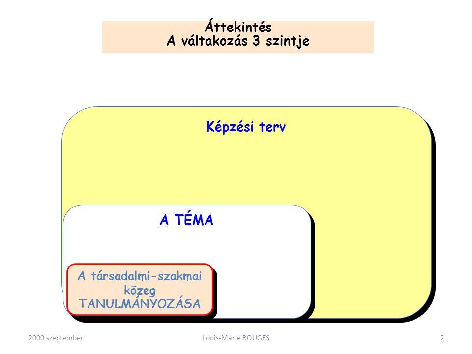 2000 szeptemberLouis-Marie BOUGES3 A képzési terv figyelembe veszi: A képzési követelmények tartalmát: a képzési program A képzési követelmények tartalmát: a képzési program A képzési terv: A váltakozásra épülő képzések irányításához szükséges dokumentum, a képzés repülési terve, amely a társadalmi-szakmai közegben végzett tanulmányok köré épül A képzési terv: A váltakozásra épülő képzések irányításához szükséges dokumentum, a képzés repülési terve, amely a társadalmi-szakmai közegben végzett tanulmányok köré épül A képzés céljait: pl: a társadalmi és a szakmai közegbe történő beilleszkedés A képzés céljait: pl: a társadalmi és a szakmai közegbe történő beilleszkedés A gyakornokokat, érdeklődésüket, aggodalmaikat, fejlődésüket A gyakornokokat, érdeklődésüket, aggodalmaikat, fejlődésüket A helyi kontextust: A gyakornokokat fogadó szervezeteket, a szakembereket foglalkoztató problémákat, a kiemelt szakmai eseményeket A helyi kontextust: A gyakornokokat fogadó szervezeteket, a szakembereket foglalkoztató problémákat, a kiemelt szakmai eseményeket Az adminisztratív kereteket: Az adminisztratív kereteket: