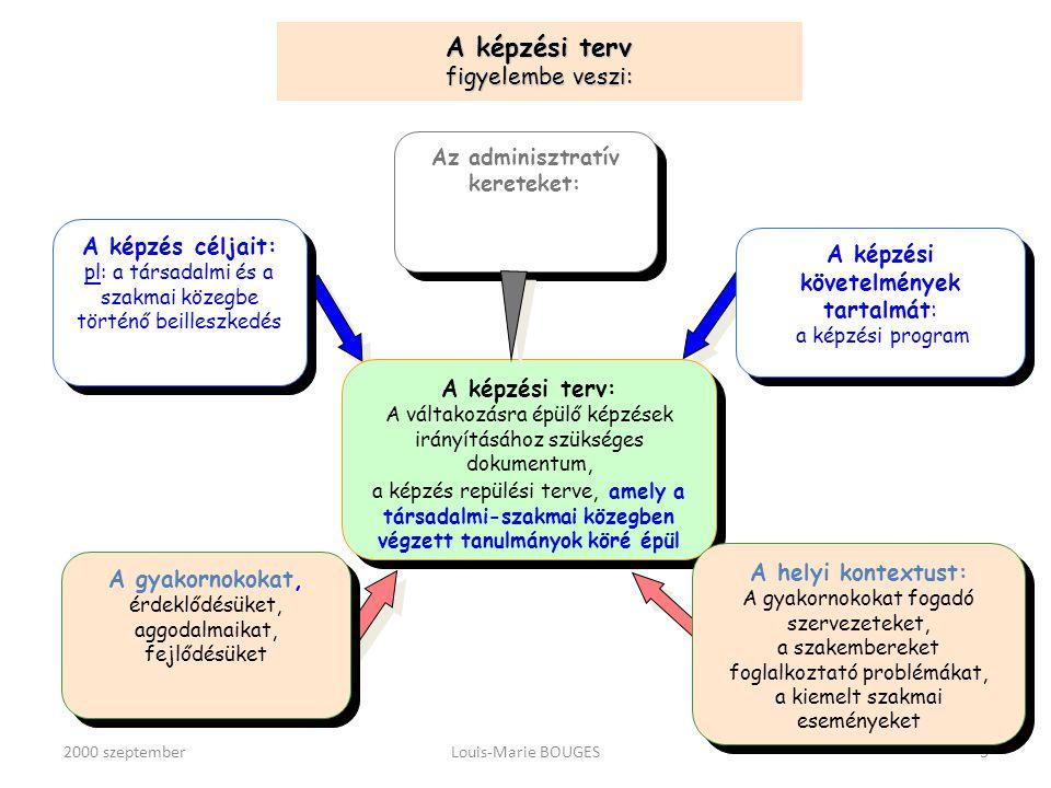 2000 szeptemberLouis-Marie BOUGES14 Közzététel A csoport Objektivitás (tudás + általános, fejlődő) Eltávolodás BESZÉD Szubjektivitás (helyi tudás) ÉLET (tapasztalat) Bevonódás A társadalmi-szakmai környezetben folytatott képzés A képzési központban folytatott képzés A társadalmi-szakmai környezet tanulmányozása (7) A szakmai képzés menete