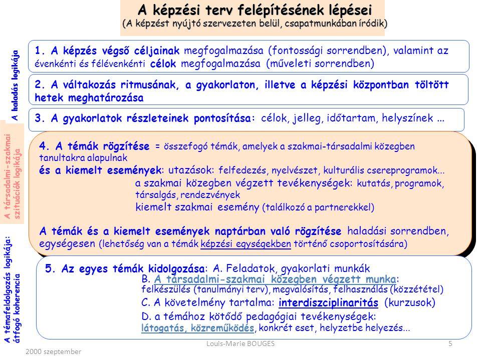 2000 szeptemberLouis-Marie BOUGES16 Kapcsolattartó leckekönyv Tanulmányi terv Tanulmányi terv A váltakozás tevékenységei és eszközei Közzététel Tanulmányi látogatás Tanulmányi látogatás Pedagógiai eszközök Pedagógiai eszközök Közös megfigyelési, kutatási, vitatkozási, gondolkodási eszköz a társadalmi-szakmai környezet szereplőivel.
