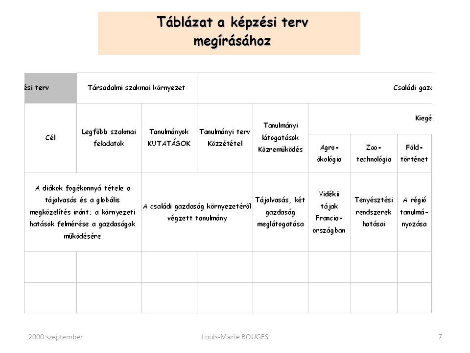 2000 szeptemberLouis-Marie BOUGES8 A képzési terv A TÉMA A társadalmi-szakmai környezet TANULMÁNYOZÁSA A társadalmi-szakmai környezet TANULMÁNYOZÁSA Áttekintés A váltakozás: 3 szint Egységet teremt és értelmet ad a váltakozás minden egységének (tematikus szervezés) és a képzés teljes folyamatának.