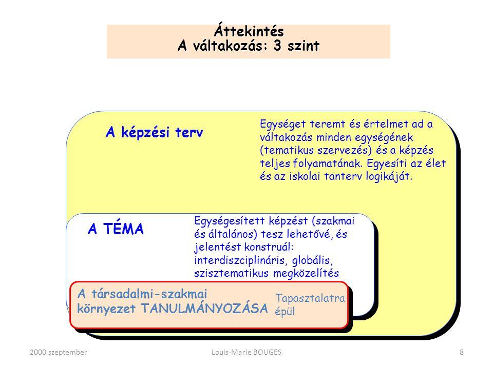 2000 szeptemberLouis-Marie BOUGES9 TANULMÁNYI TERV Kérdések megfogalmazása A tapasztalatokról szóló tanulmány előkészítése TANULMÁNYI TERV Kérdések megfogalmazása A tapasztalatokról szóló tanulmány előkészítése A társadalmi- szakmai környezet tanulmányozása Megfigyelés Kérdések megfogalmazása Megvitatás (írásbeli beszámoló) A társadalmi- szakmai környezet tanulmányozása Megfigyelés Kérdések megfogalmazása Megvitatás (írásbeli beszámoló) Korrekció KÖZZÉTÉTEL Kommunikáció, Adatok felhasználása Korrekció KÖZZÉTÉTEL Kommunikáció, Adatok felhasználása Új látásmód Kísérletek Megfigyelések Kritika Javítások Új kérdések feltevése Új látásmód Kísérletek Megfigyelések Kritika Javítások Új kérdések feltevése ÓRÁK Elméleti kiegészítés Tanulmányi látogatás Közreműködés ÓRÁK Elméleti kiegészítés Tanulmányi látogatás Közreműködés A váltakozásra épülő képzés középpontjában álló TÉMA VEZETÉSE Képzési központ Társadalmi- szakmai környezet Képzési központ