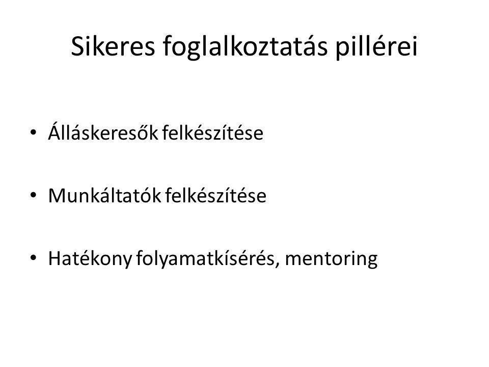 Sikeres foglalkoztatás pillérei • Álláskeresők felkészítése • Munkáltatók felkészítése • Hatékony folyamatkísérés, mentoring