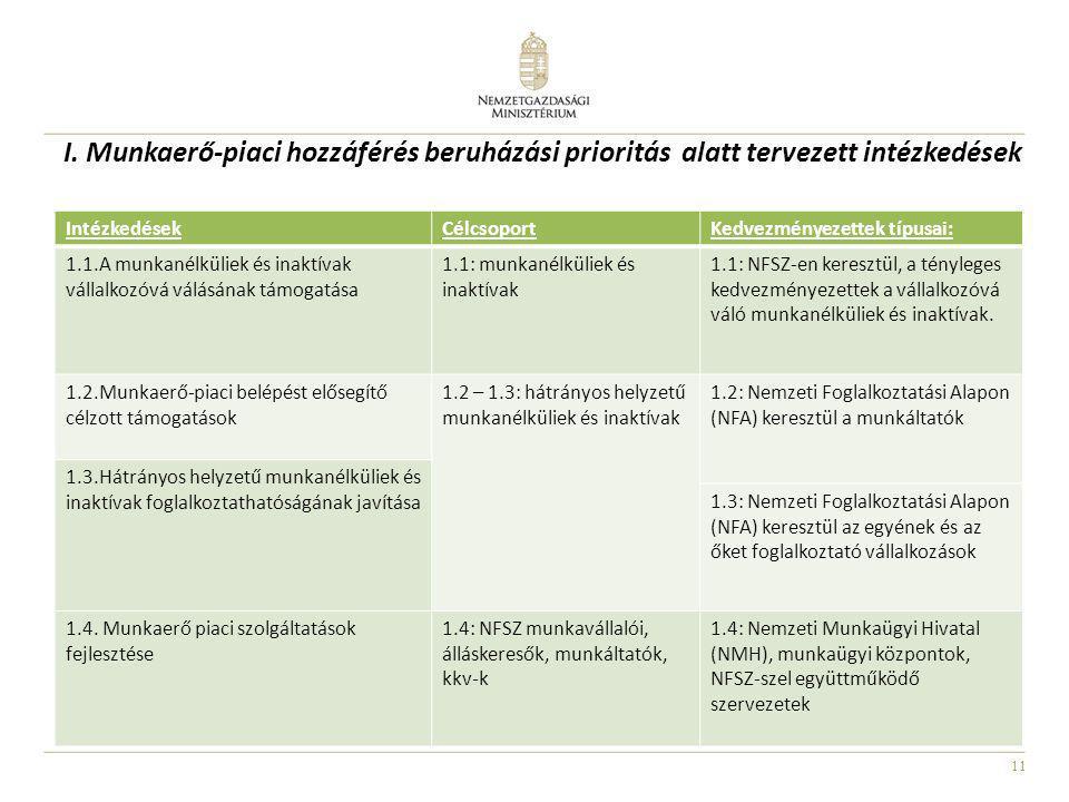11 I. Munkaerő-piaci hozzáférés beruházási prioritás alatt tervezett intézkedések IntézkedésekCélcsoportKedvezményezettek típusai: 1.1.A munkanélkülie