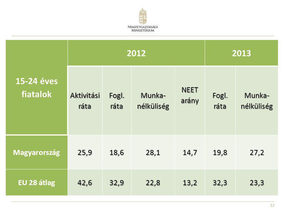 13 15-24 éves fiatalok 20122013 Aktivitási ráta Fogl. ráta Munka- nélküliség NEET arány Fogl. ráta Munka- nélküliség Magyarország 25,9 18,6 28,1 14,7