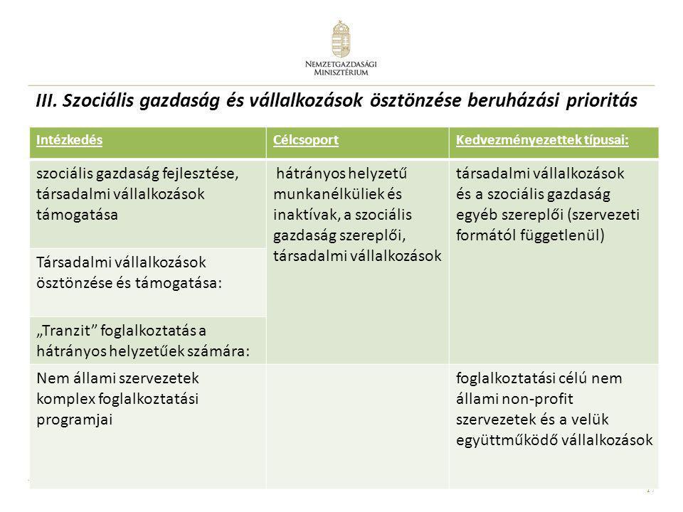 17 III. Szociális gazdaság és vállalkozások ösztönzése beruházási prioritás IntézkedésCélcsoportKedvezményezettek típusai: szociális gazdaság fejleszt
