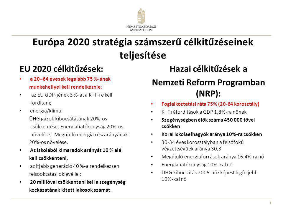 3 Európa 2020 stratégia számszerű célkitűzéseinek teljesítése EU 2020 célkitűzések: • a 20–64 évesek legalább 75 %-ának munkahellyel kell rendelkeznie; • az EU GDP-jének 3 %-át a K+F-re kell fordítani; • energia/klíma: ÜHG gázok kibocsátásának 20%-os csökkentése; Energiahatékonyság 20%-os növelése; Megújuló energia részarányának 20%-os növelése.