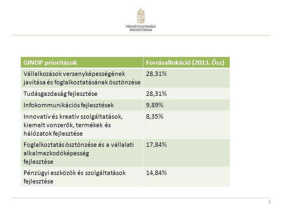 6 GINOP prioritásokForrásallokáció (2013. Ősz) Vállalkozások versenyképességének javítása és foglalkoztatásának ösztönzése 28,31% Tudásgazdaság fejles