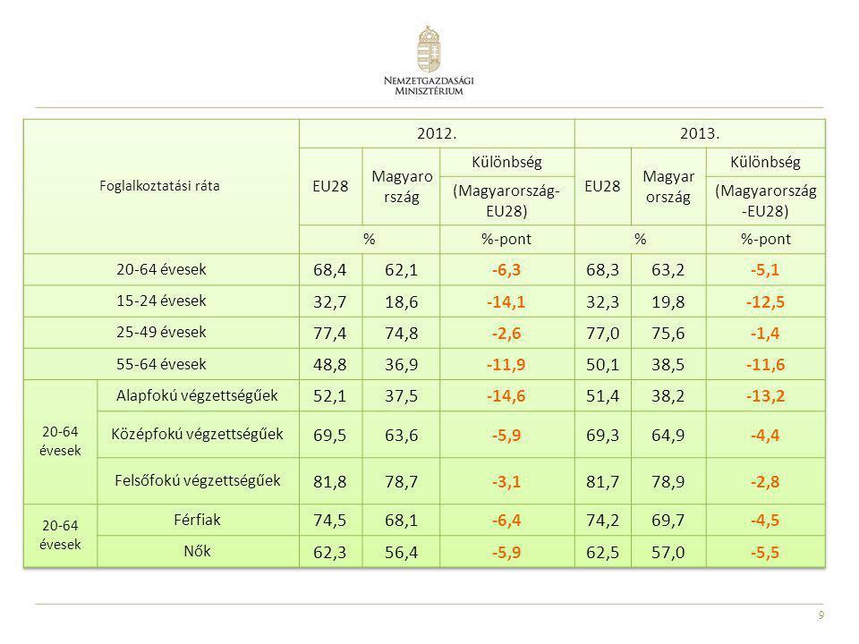 10 A 2014-2020 közötti időszak foglalkoztatáspolitikai tervezett intézkedései