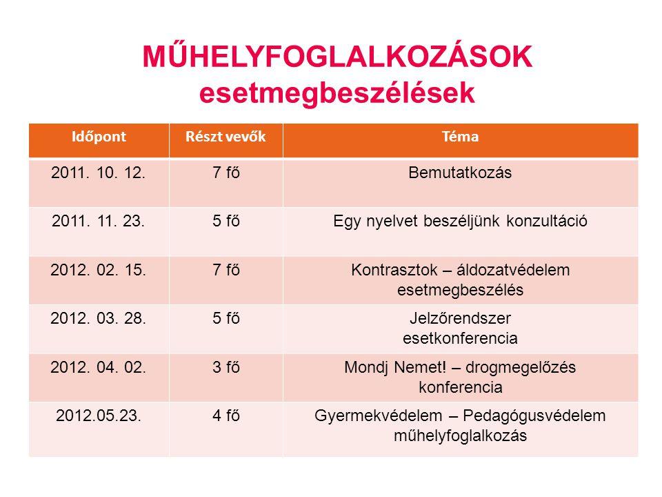 MŰHELYFOGLALKOZÁSOK esetmegbeszélések IdőpontRészt vevőkTéma 2011. 10. 12.7 főBemutatkozás 2011. 11. 23.5 főEgy nyelvet beszéljünk konzultáció 2012. 0