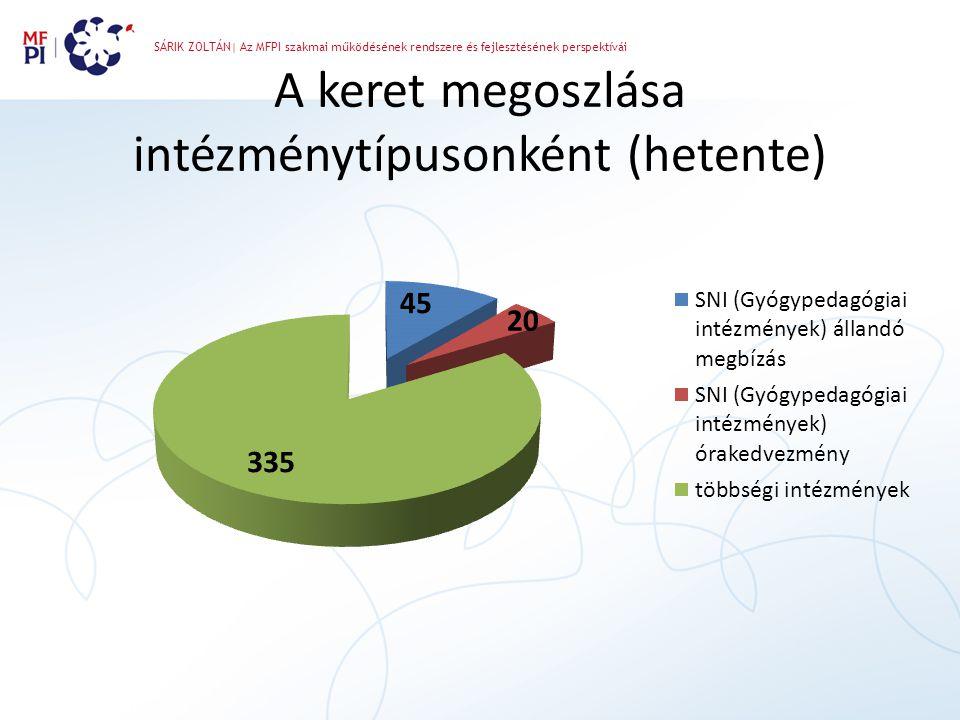 SÁRIK ZOLTÁN| Az MFPI szakmai működésének rendszere és fejlesztésének perspektívái A keret megoszlása intézménytípusonként (hetente)