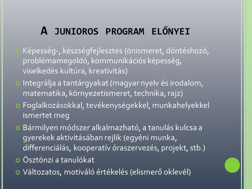 A JUNIOROS PROGRAM ELŐNYEI Képesség-, készségfejlesztés (önismeret, döntéshozó, problémamegoldó, kommunikációs képesség, viselkedés kultúra, kreativitás) Integrálja a tantárgyakat (magyar nyelv és irodalom, matematika, környezetismeret, technika, rajz) Foglalkozásokkal, tevékenységekkel, munkahelyekkel ismertet meg Bármilyen módszer alkalmazható, a tanulás kulcsa a gyerekek aktivitásában rejlik (egyéni munka, differenciálás, kooperatív óraszervezés, projekt, stb.) Ösztönzi a tanulókat Változatos, motiváló értékelés (elismerő oklevél)