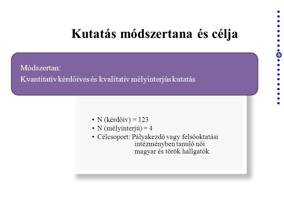 Kutatás módszertana és célja •N (kérdőív) = 123 •N (mélyinterjú) = 4 •Célcsoport: Pályakezdő vagy felsőoktatási intézményben tanuló női magyar és török hallgatók Módszertan: Kvantitatív kérdőíves és kvalitatív mélyinterjús kutatás