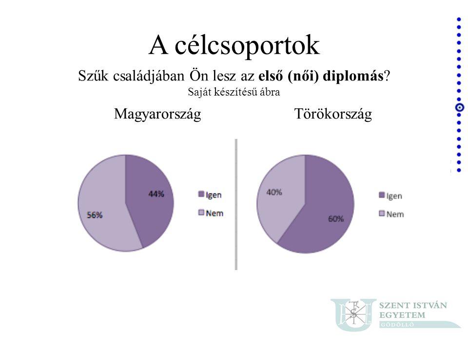 A célcsoportok Szűk családjában Ön lesz az első (női) diplomás? Saját készítésű ábra MagyarországTörökország