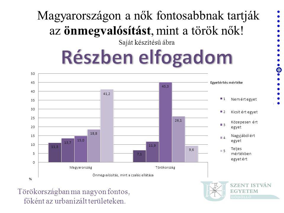 Magyarországon a nők fontosabbnak tartják az önmegvalósítást, mint a török nők! Saját készítésű ábra Törökországban ma nagyon fontos, főként az urbani