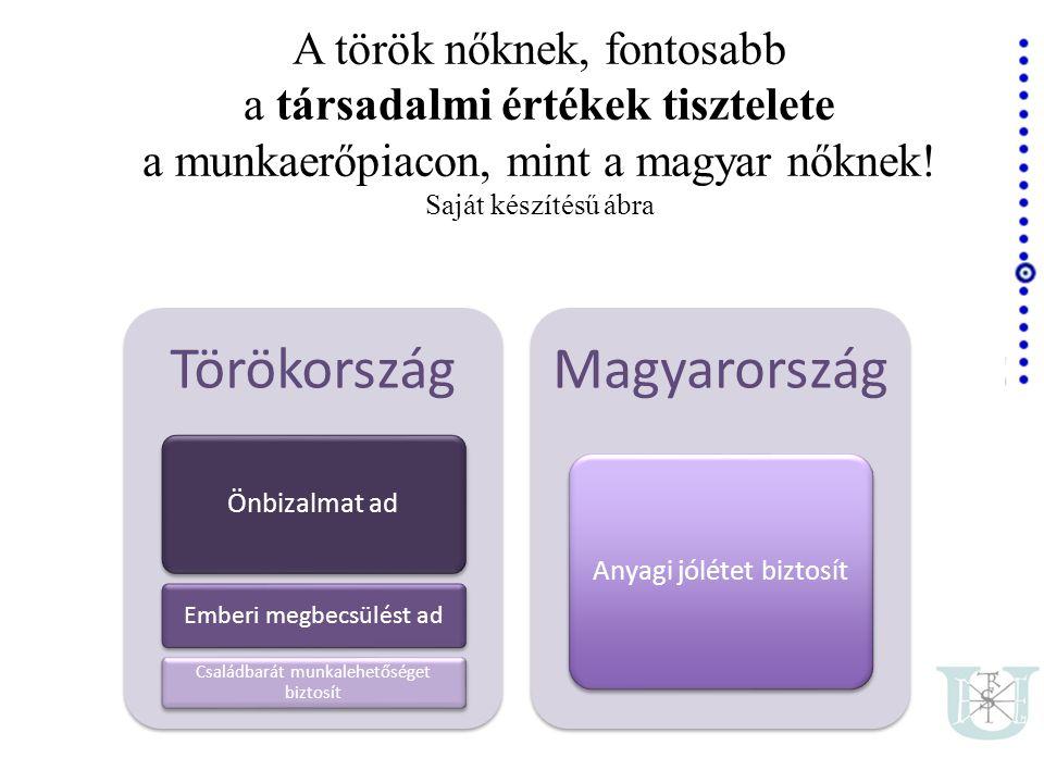 Törökország Önbizalmat ad Emberi megbecsülést ad Családbarát munkalehetőséget biztosít Magyarország Anyagi jólétet biztosít A török nőknek, fontosabb a társadalmi értékek tisztelete a munkaerőpiacon, mint a magyar nőknek.