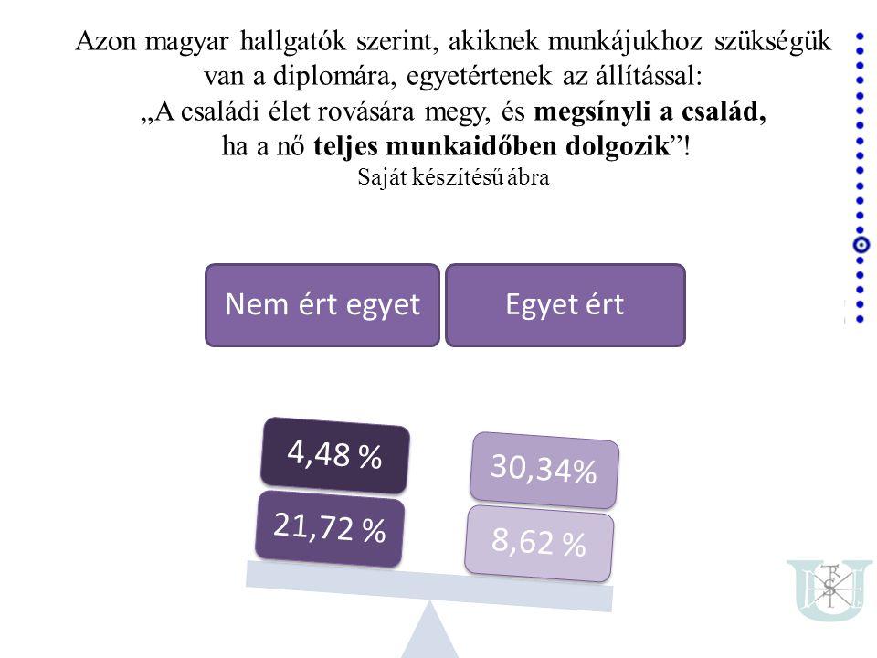 """Nem ért egyet Egyet ért 8,62 %30,34%21,72 %4,48 % Azon magyar hallgatók szerint, akiknek munkájukhoz szükségük van a diplomára, egyetértenek az állítással: """"A családi élet rovására megy, és megsínyli a család, ha a nő teljes munkaidőben dolgozik ."""
