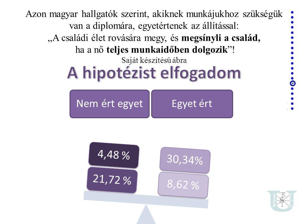 """Azon magyar hallgatók szerint, akiknek munkájukhoz szükségük van a diplomára, egyetértenek az állítással: """"A családi élet rovására megy, és megsínyli a család, ha a nő teljes munkaidőben dolgozik ."""