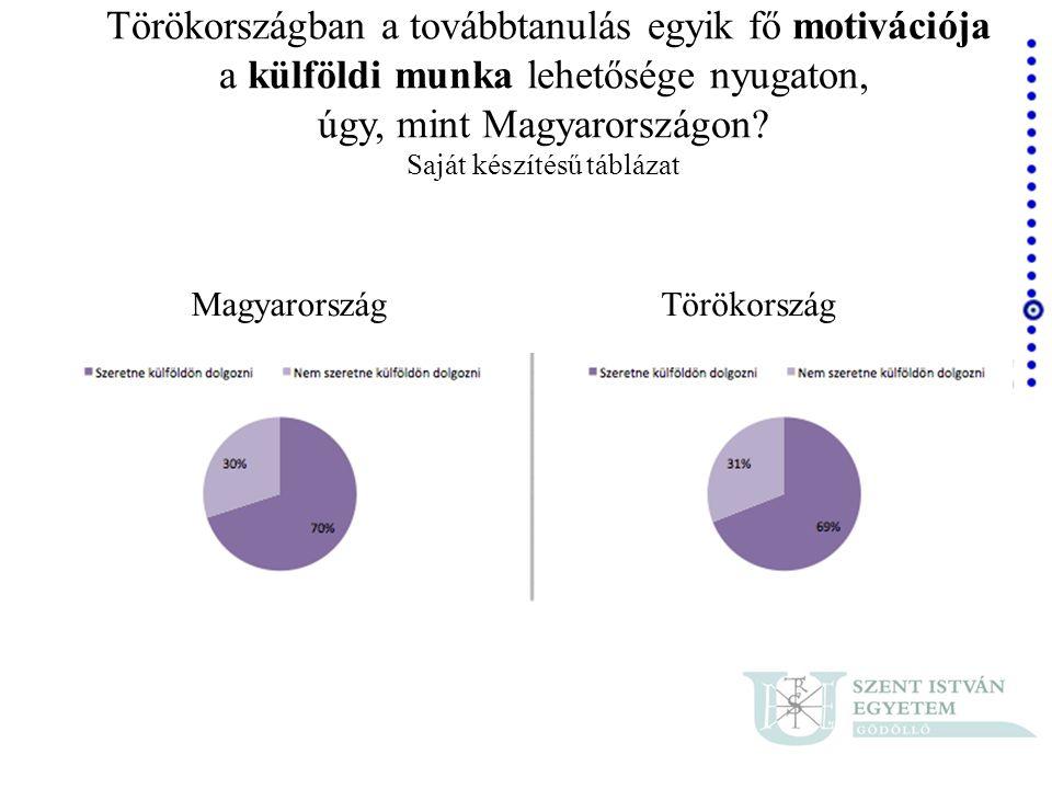MagyarországTörökország Törökországban a továbbtanulás egyik fő motivációja a külföldi munka lehetősége nyugaton, úgy, mint Magyarországon? Saját kész