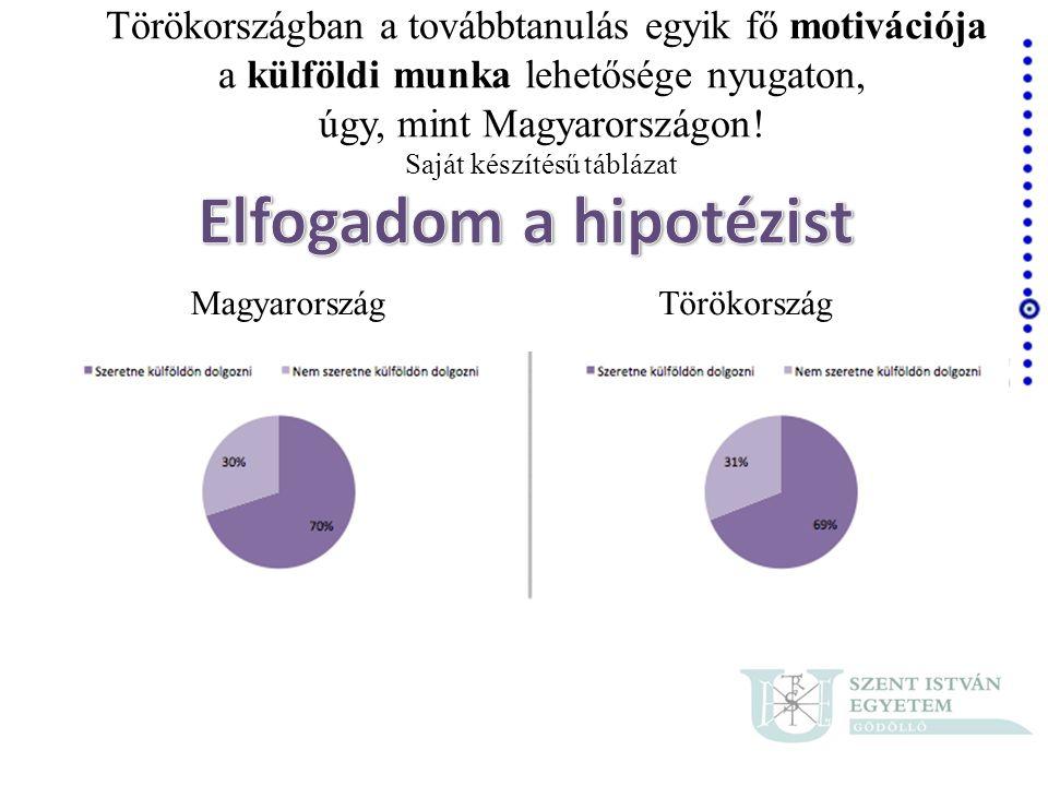 MagyarországTörökország Törökországban a továbbtanulás egyik fő motivációja a külföldi munka lehetősége nyugaton, úgy, mint Magyarországon! Saját kész