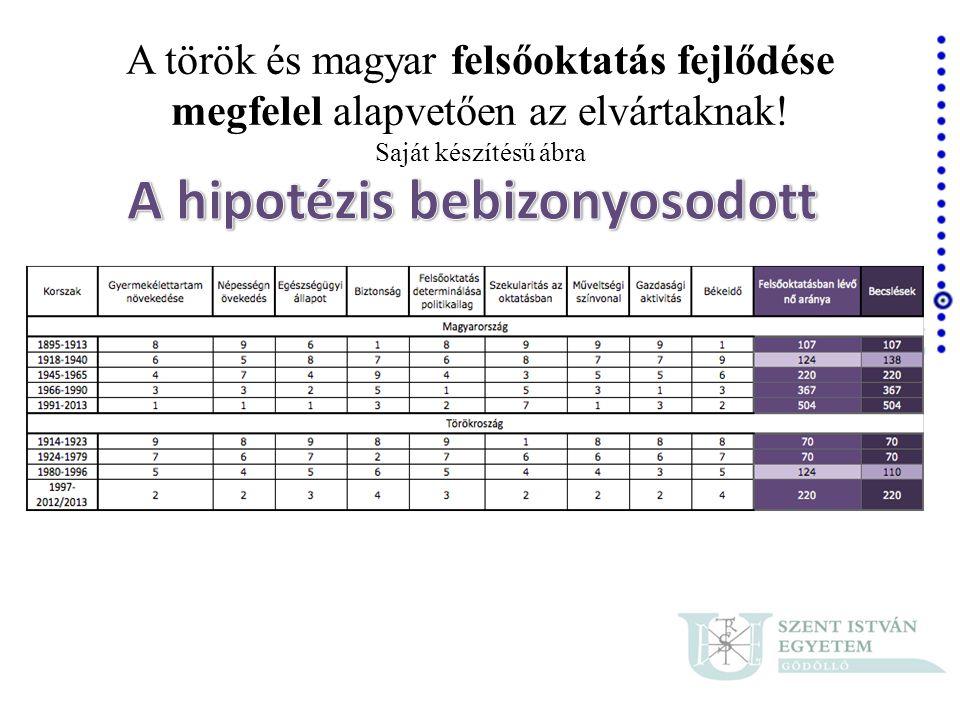 A török és magyar felsőoktatás fejlődése megfelel alapvetően az elvártaknak! Saját készítésű ábra