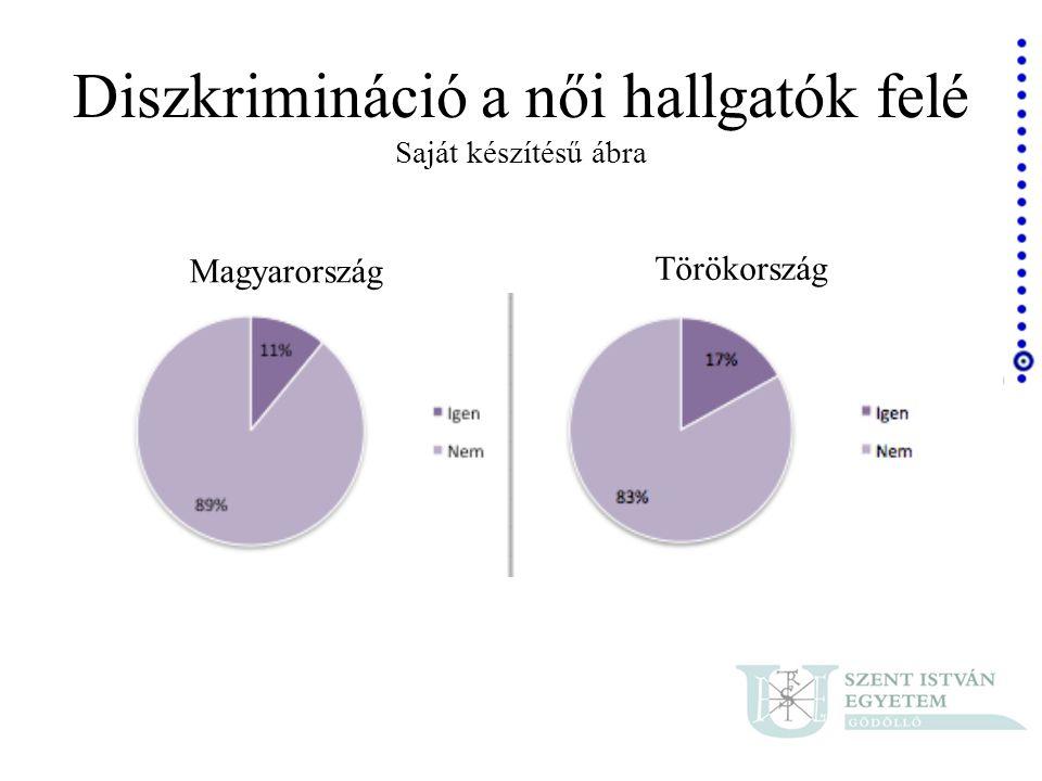 Diszkrimináció a női hallgatók felé Saját készítésű ábra Magyarország Törökország