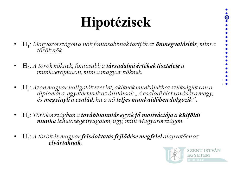 Hipotézisek • H 1 : Magyarországon a nők fontosabbnak tartják az önmegvalósítás, mint a török nők. • H 2 : A török nőknek, fontosabb a társadalmi érté