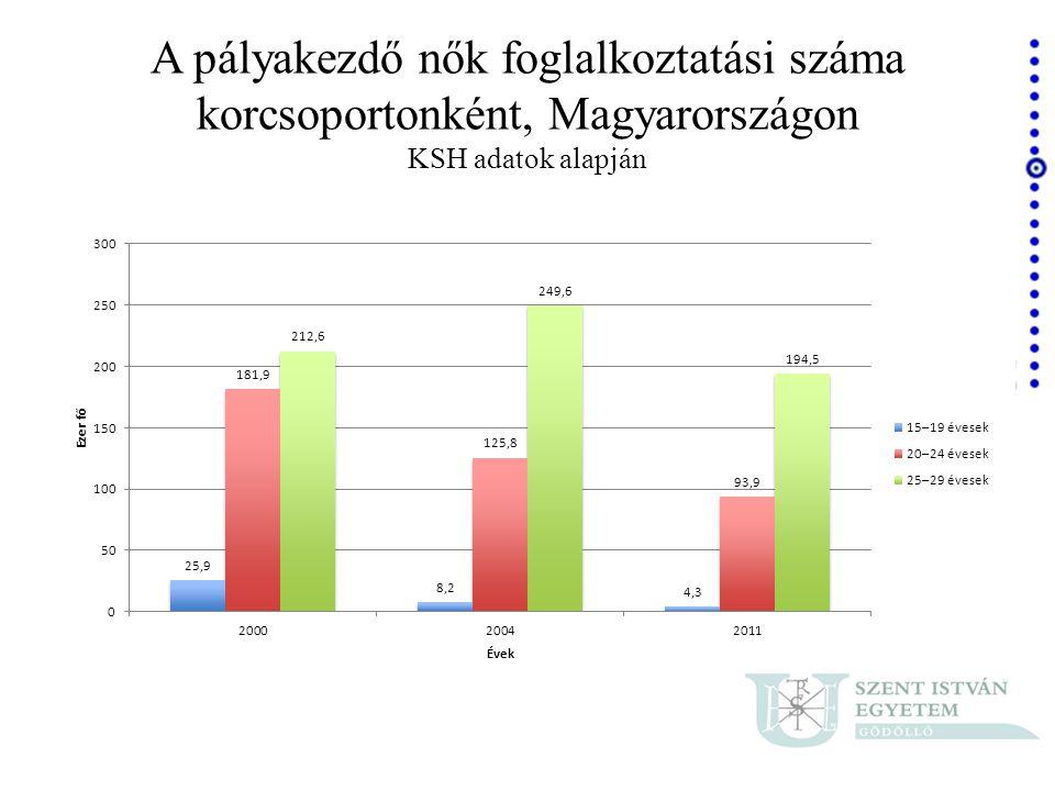 A pályakezdő nők foglalkoztatási száma korcsoportonként, Magyarországon KSH adatok alapján