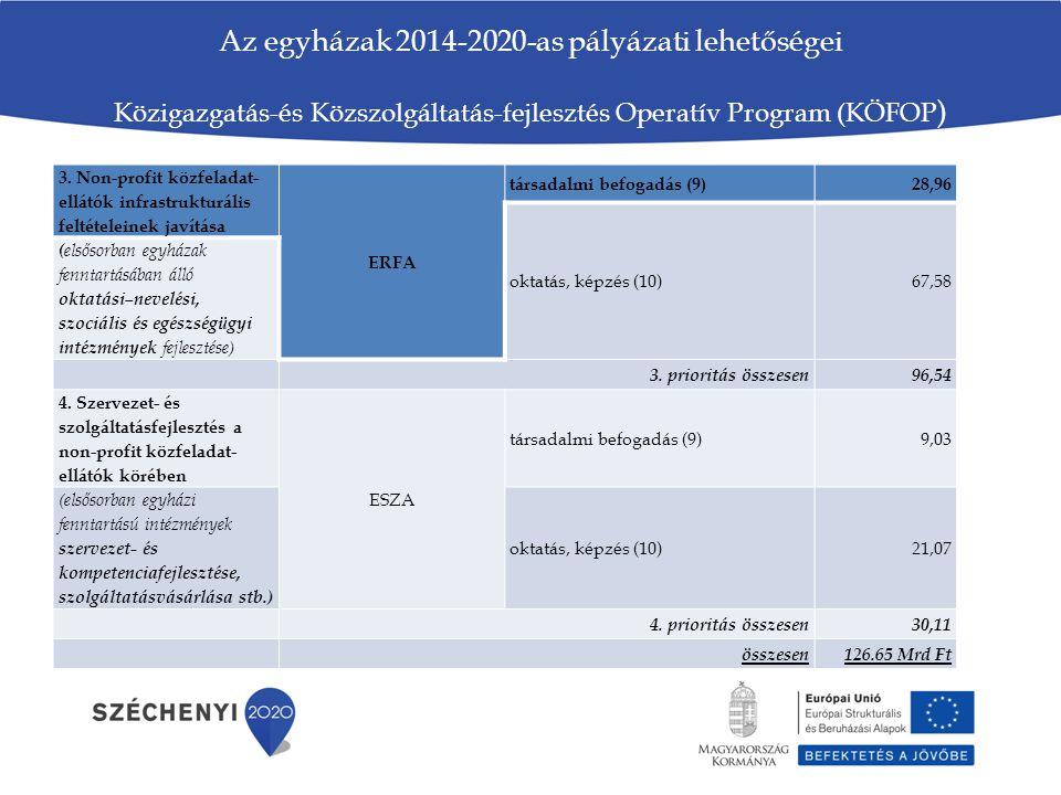 Az egyházak 2014-2020-as pályázati lehetőségei Közigazgatás-és Közszolgáltatás-fejlesztés Operatív Program (KÖFOP ) 3. Non-profit közfeladat- ellátók