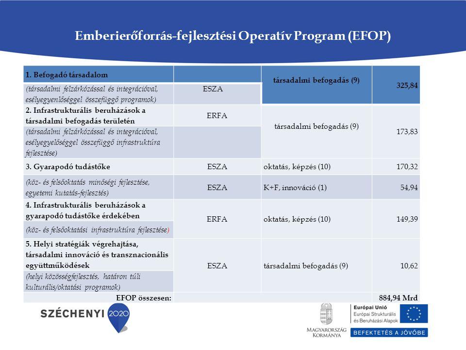 Emberierőforrás-fejlesztési Operatív Program (EFOP) 1. Befogadó társadalom társadalmi befogadás (9) 325,84 (társadalmi felzárkózással és integrációval