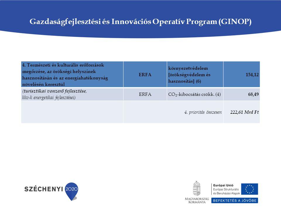 Gazdaságfejlesztési és Innovációs Operatív Program (GINOP) 4. Természeti és kulturális erőforrások megőrzése, az örökségi helyszínek hasznosításán és